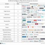サムスンが人工知能スタートアップ投資で世界4位に浮上