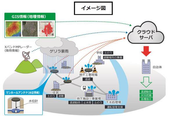IOT_都市型水害監視サービス_明電舎