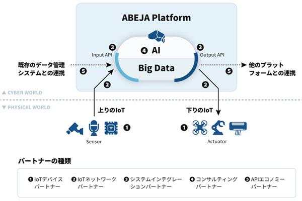 人工知能_ABEJA_ABEJA Platform Open