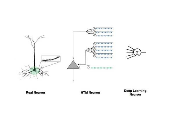 人工知能_階層的時間メモリ_Hierarchical Temporal Memory
