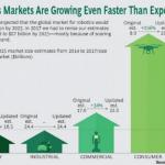 2025年には10兆円規模に…ロボット市場予測を調査会社が相次ぎ上向き修正