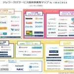 働き方改革で注目の「テレワーク」業界マップをイマクリエ社が公開