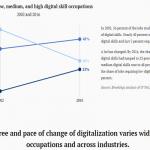 デジタル技術を活用しない職種ほどロボットに仕事を奪われる…米ブルッキングス研究所