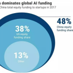 AI関連スタートアップの資金調達額で中国がアメリカを上回る...史上初