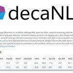 セールスフォース・ドットコムが新しい自然言語処理モデル「decaNLP」公開