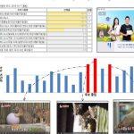 テレビ番組の編集・制作の場でもAI導入「クリップ映像を自動制作」韓国・SBS
